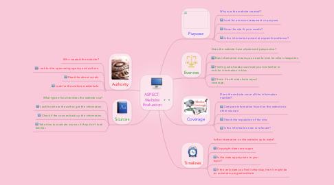 Mind Map: ASPECT: Website Evaluation