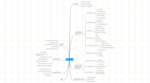 Mind Map: numDoc08