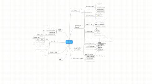 Mind Map: numDoc08