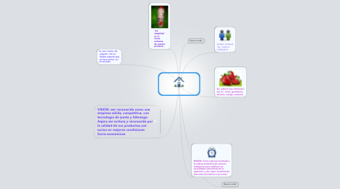 Mind Map: Copy of MARCONT S.AC