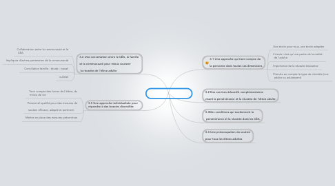 Mind Map: Principes directeurs