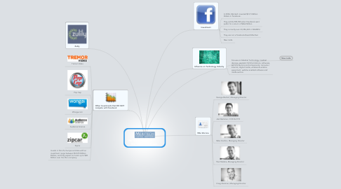 """Mind Map: We """"Like"""" His Vision.             We """"Share"""" His Dream."""