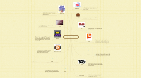 Mind Map: TECH TALK EXPLAINED