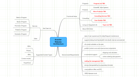 Mind Map: dcasolar  Website  Architecture