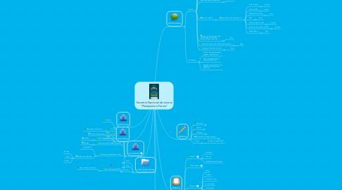 """Mind Map: Encontro Nacional de Jovens """"Planejando o Futuro"""""""