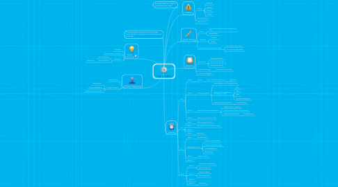Mind Map: Crazy Innovators