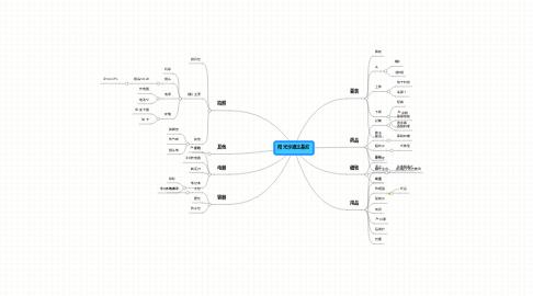 Mind Map: 阳光沙滩比基尼