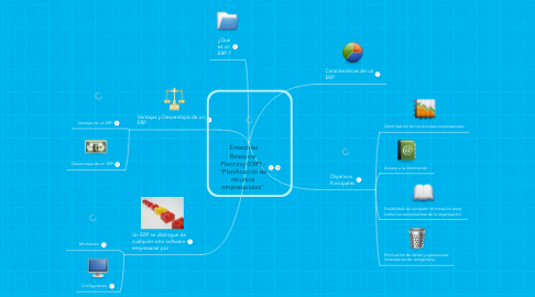 "Mind Map: Enterprise Resource Planning (ERP) - ""Planificación de recursos empresariales"""