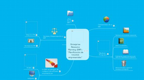 """Mind Map: Enterprise Resource Planning (ERP) - """"Planificación de recursos empresariales"""""""