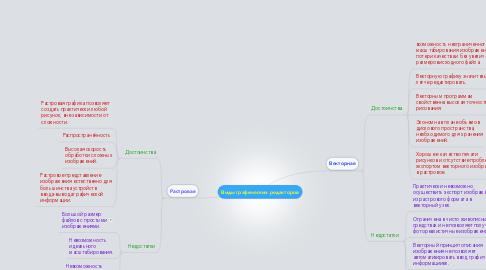Mind Map: Виды графических редакторов