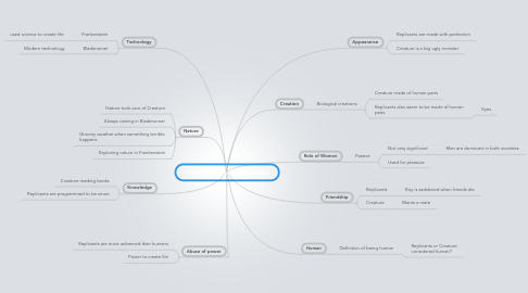 Mind Map: Frankenstein and Bladerunner