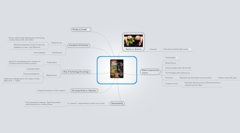 Mind Map: Blade Runner vs. Frankenstein