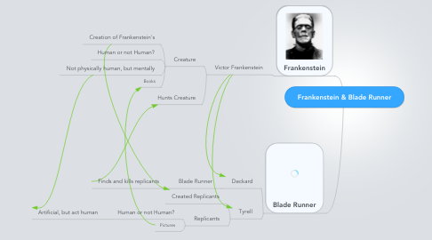 Mind Map: Frankenstein & Blade Runner