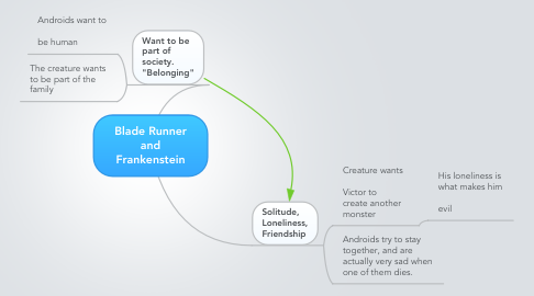 Mind Map: Blade Runner and Frankenstein