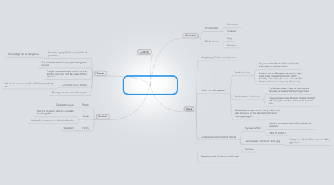 Mind Map: How does the film Blade Runner reflect two (or more) themes established in Mary Shelley's Frankenstein?