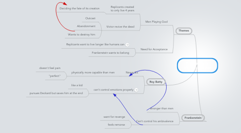 Mind Map: Frankenstein  VS. Bladerunner
