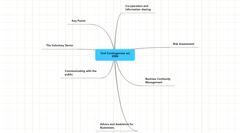 Mind Map: Civil Contingencies act 2004