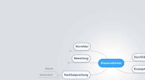 Mind Map: Klassenarbeiten