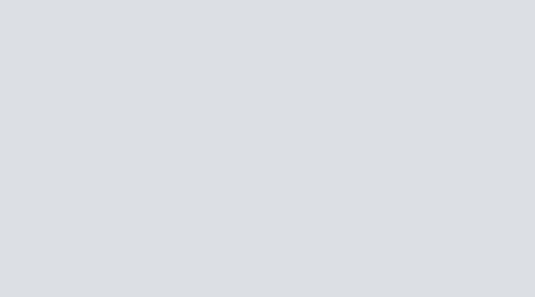 Mind Map: Ollis Blog