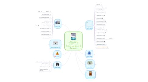 Mind Map: métiers après un DUT GLT  Gestion Logistique etTransport