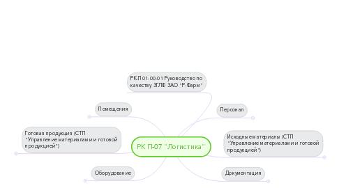 """Mind Map: РК П-07 """"Логистика"""""""