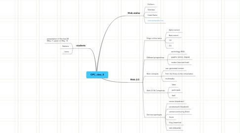 Mind Map: OPC_class_8