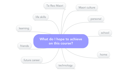 Mind Map: What do I hope to achieve on this course?