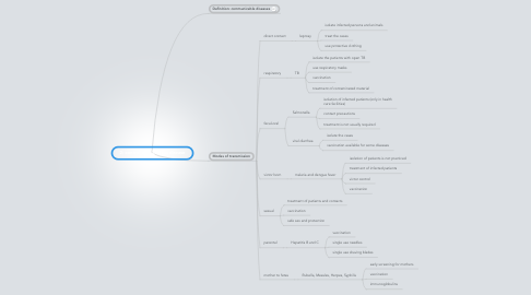 Mind Map: 2: control of infectious disease
