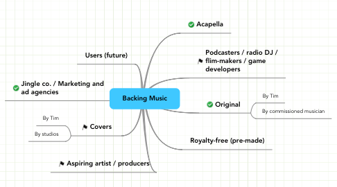 Mind Map: Backing Music