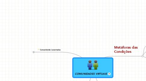 Mind Map: COMUNIDADES VIRTUAIS