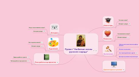 """Mind Map: Проект """"Любимые иконырусского народа"""""""
