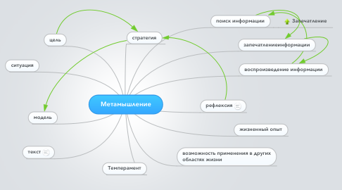 Mind Map: Метамышление