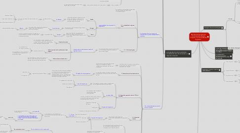 "Mind Map: Red Iberoamericana de Comunicación Digita Proyecto ""Comunicadores digitales"""