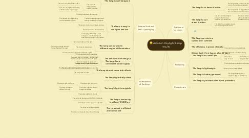 Mind Map: Amazon Daylight Lamp results