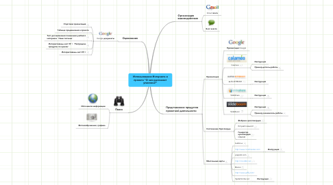 """Mind Map: Использование Интернета в проекте """"О чем расскажет упаковка?"""""""