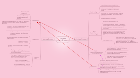 Mind Map: Theories of Edit 202