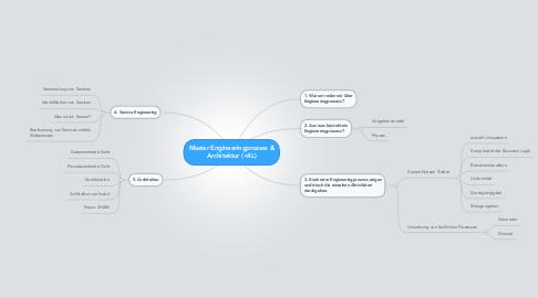 Mind Map: Master Engineeringprozess & Architektur (<4L)