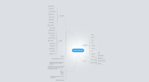 Mind Map: Travail Collaboratif