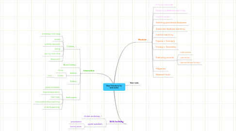 Mind Map: New Directions for Instruction