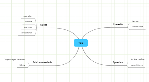 Mind Map: TBD
