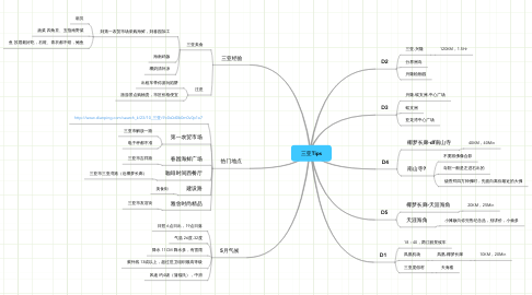 Mind Map: 三亚Tips