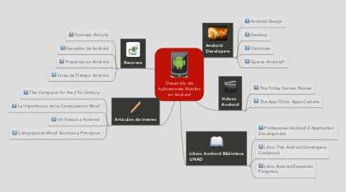 Mind Map: Desarrollo de Aplicaciones Móviles en Android