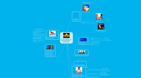 Mind Map: LA ORGANIZACION DE APRENDIZAJE CONTINUO