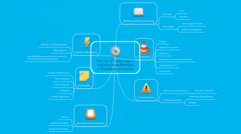 Mind Map: The Use of Technology in reducing Infant Mortality in Developing Countries