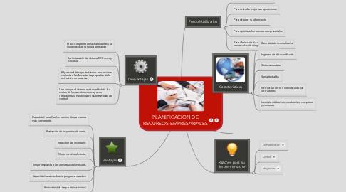 Mind Map: PLANIFICACION DE RECURSOS EMPRESARIALES
