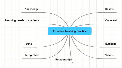 Mind Map: Effective Teaching Practice