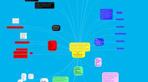 Mind Map: AMBIENTES DE APRENDIZAJE UNA APROXIMACIÓN CONCEPTUAL