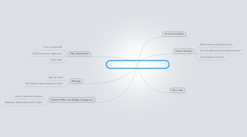 Mind Map: Frankenstein and Blade Runner Themes