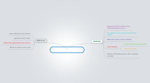 Mind Map: frakenstien vs blade runner