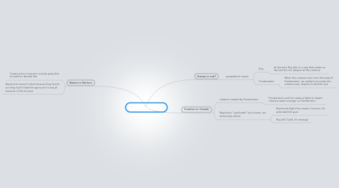 Mind Map: Frankenstein Ideas